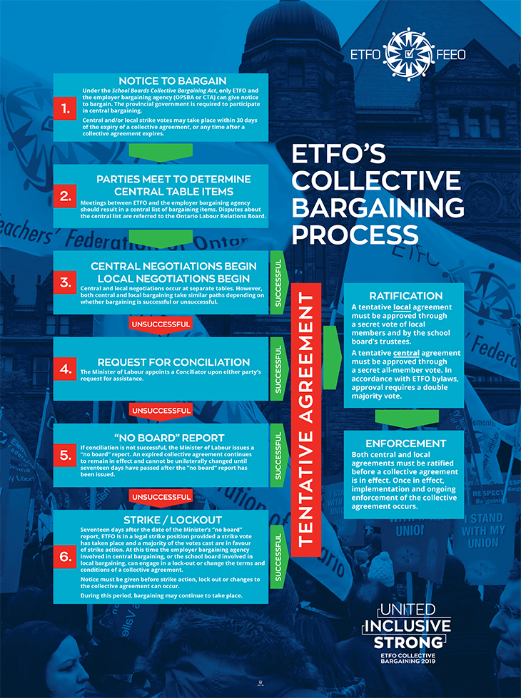 ETFO Collective Bargaining process chart.